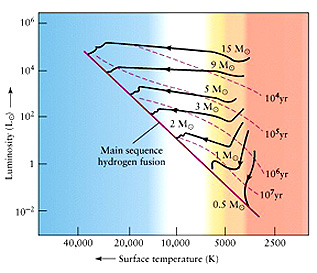 Remote sensing tutorial page a 5 pathways of protostars with different masses to the main sequence duration times as the stars ccuart Image collections