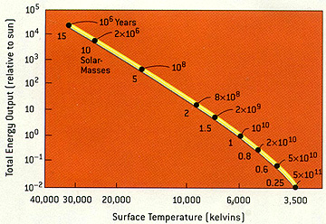 Remote sensing tutorial page a 5 variation of h r diagram in which the main sequence lifetimes of stars of various masses ccuart Image collections